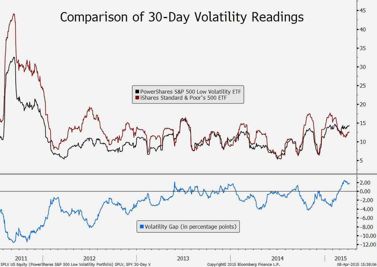 comparison of volatility by rate of