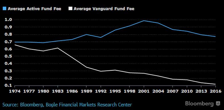 Vanguard_0816
