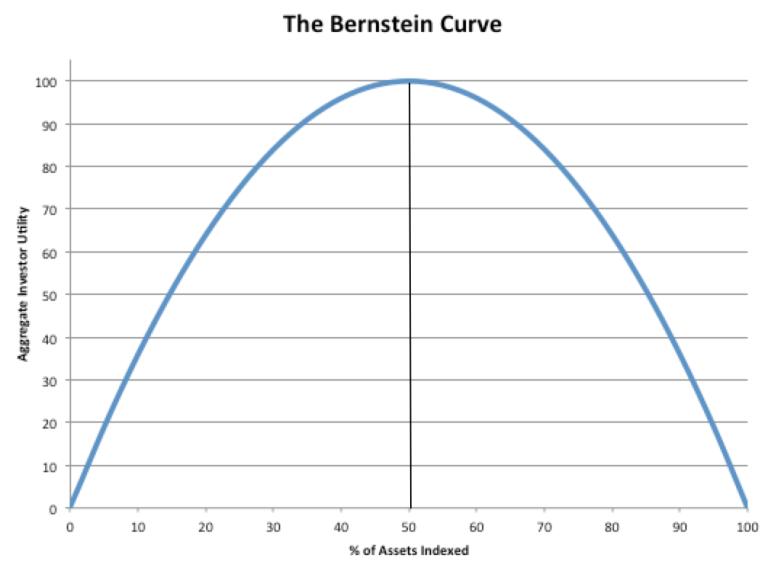 BernsteinCurve_0916
