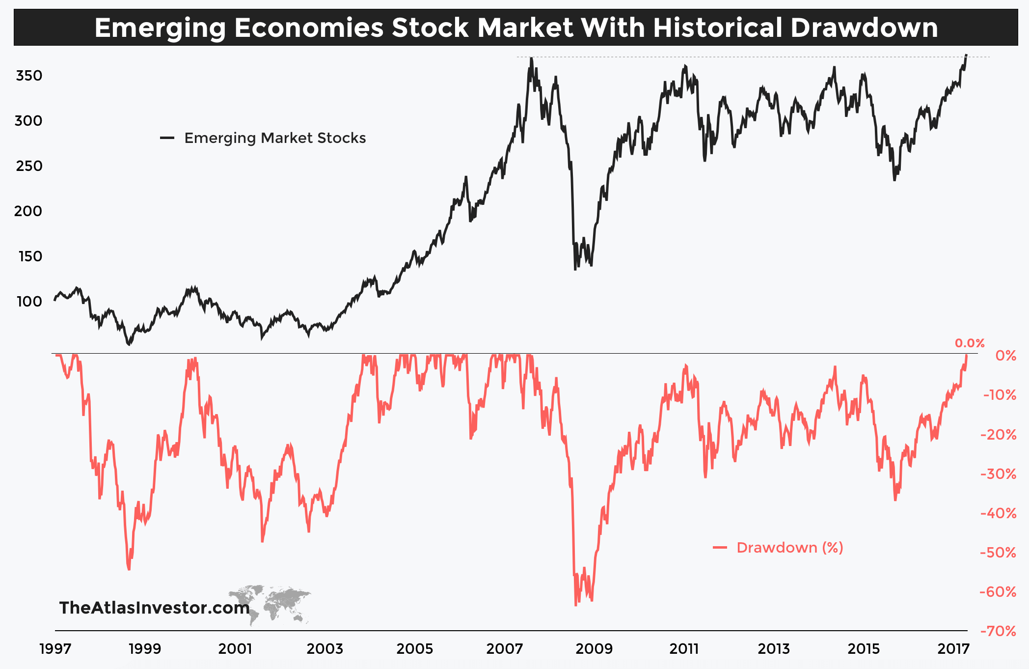 outperformed emerging markets indices - HD2096×1362
