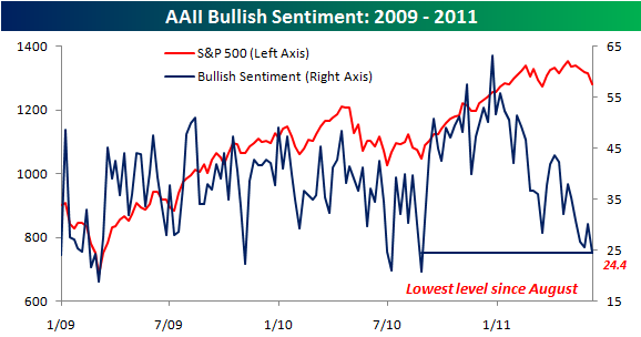AAIIBullish Sentiment Thursday links:  patient savers