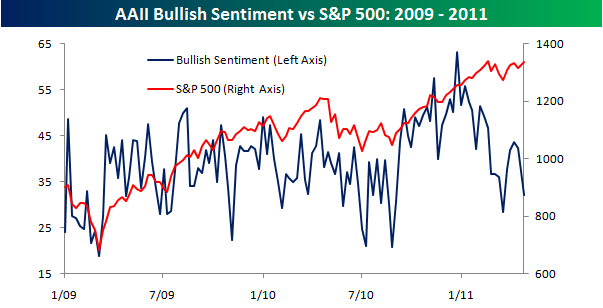 AAIIbulls Thursday links:  absent investors
