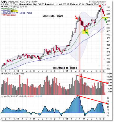 AAPL 1012 392x420 Tuesday links:  taking losses