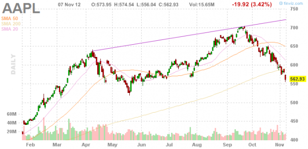 AAPL 1112 624x303 Wednesday links:  mobile trading follies