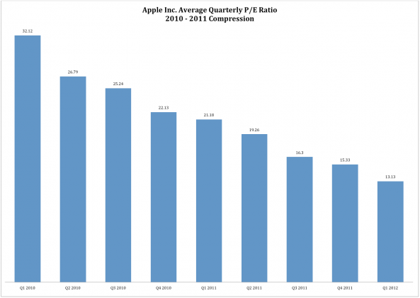 AAPL PE1 593x420 People forget Apple is now a megacap