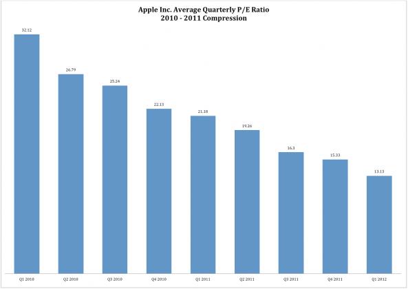 AAPL PE1 593x420 People forget Apple is now a megacap
