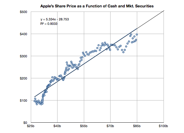 AAPLcash Is Apple the new Microsoft?