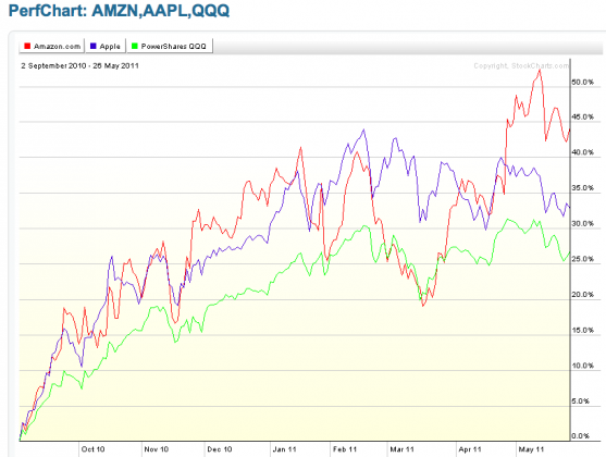 AMZN AAPL 557x420 Friday links:  hedge fund gospel