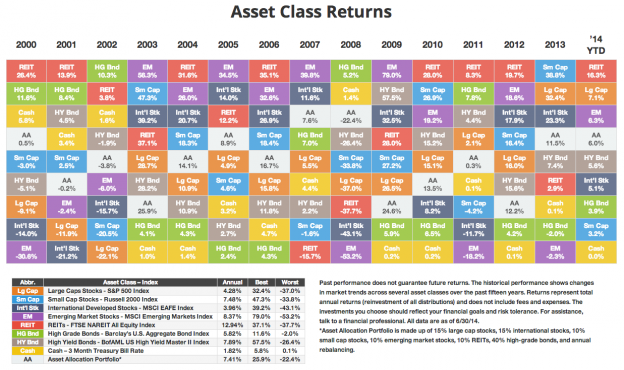 AnnualAssets 0814 624x370 Thursday links:  investing favors
