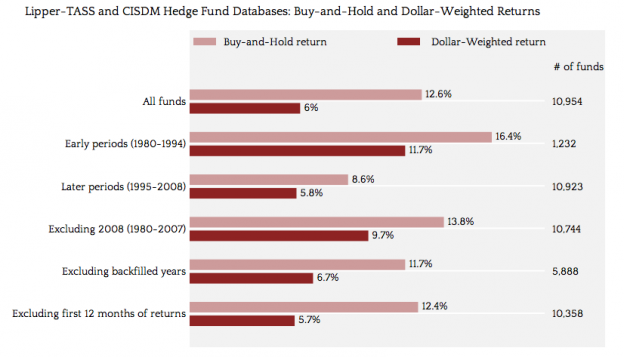 BH DW 624x357 Wednesday links:  hedging on hedge funds