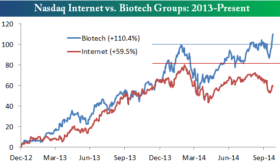 Biotechs_1014
