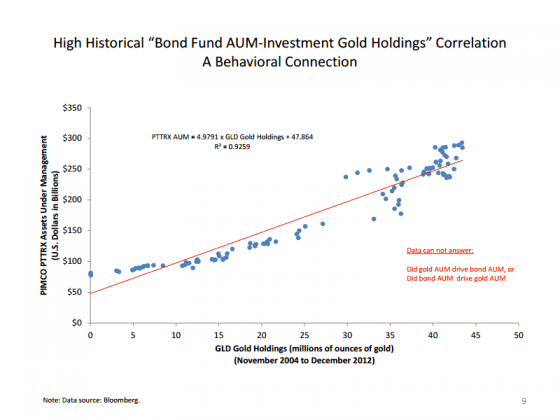 BondGold 0114 560x420 Wednesday links:  loosely reflecting fundamentals