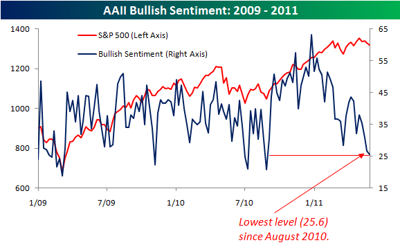BullishSentiment Thursday links:  skyscraper sentiment