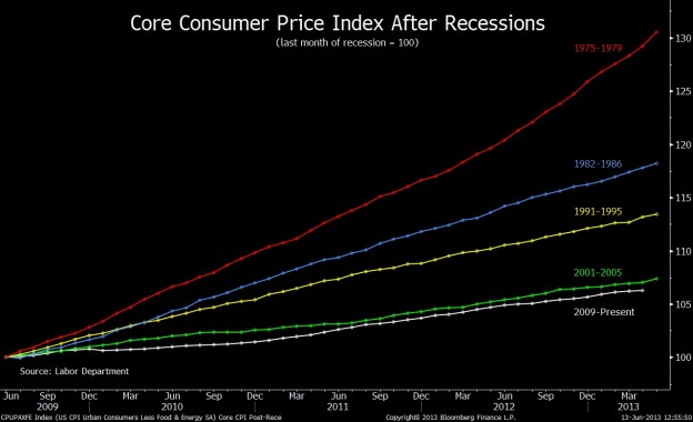 CPI 0613 624x380 Friday links:  rebalancing decisions