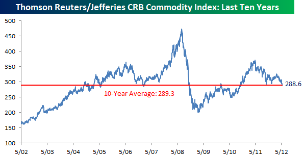 CRB 0512 Monday links:  hedge, not a hedge