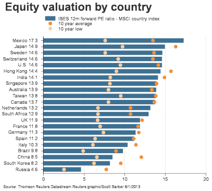 CountryValuation 0813 Thursday links:  its your money