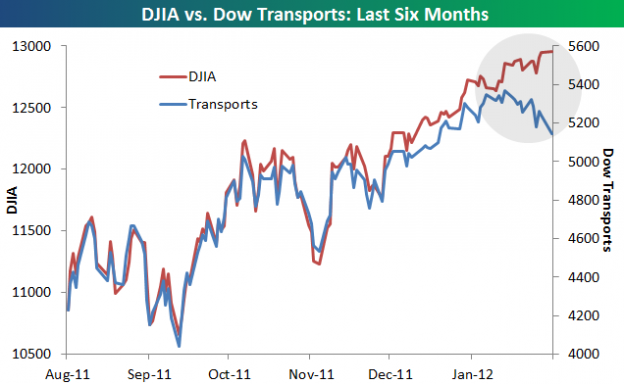 DIA IYT 624x384 Wednesday links:  Dow divergences