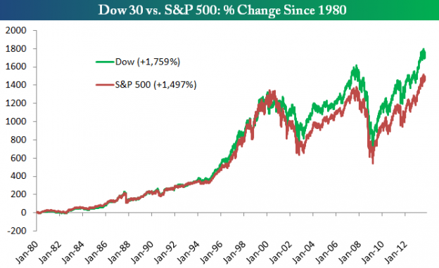 DowSPX 0913 624x382 Thursday links:  Dow doubters