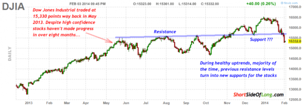 Dow 0214 624x218 Tuesday links:  a deeply rooted historic shift