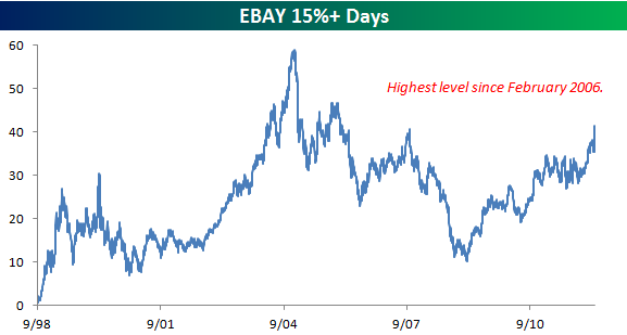 EBAY 0412 Thursday links:  hassle free investing