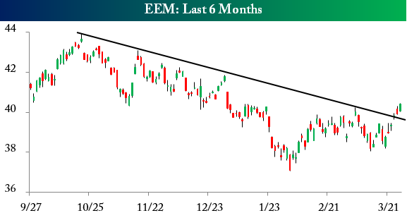 EEM 0314 Friday links:  avoiding unforced errors