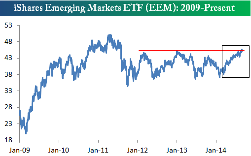 EEM 08141 Sunday links:  trusting the market