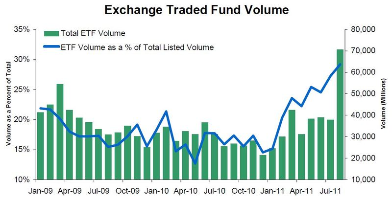 ETFvolume Monday links:  normal volatility