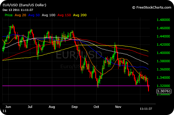 EURUSD Tuesday links:  low expectations