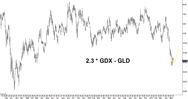 GDX GLD 624x329 Sunday links:  the defensive block