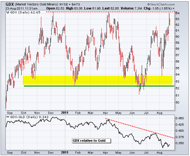 GDX GLD2 Tuesday links:  gold miner malaise
