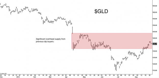 GLD 0813 624x308 Friday links:  coming out a loser
