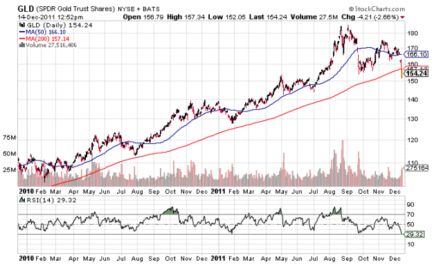 GLD 200DMA 624x383 Wednesday links:  multiple market risk