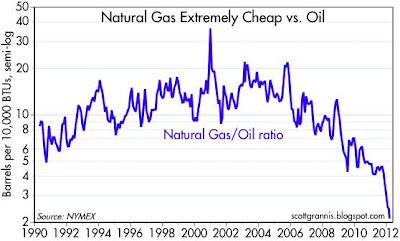 GasOil 0312 Thursday links:  seismic shifts