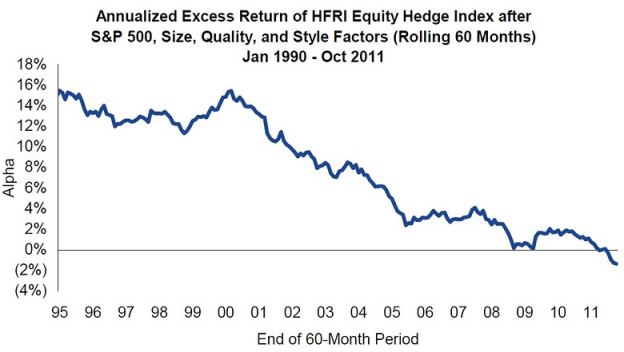 HFalpha 624x352 Why hedge funds may once again be alternative investments