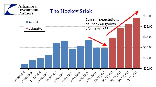 HockeyStick 0213 Sunday links:  cherry picking data