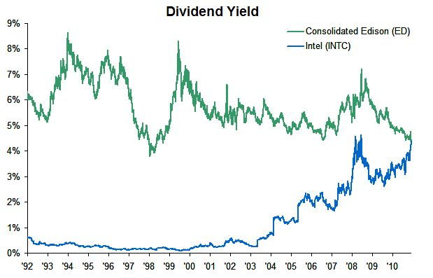 INTC ED Wednesday links:  a risk reversal