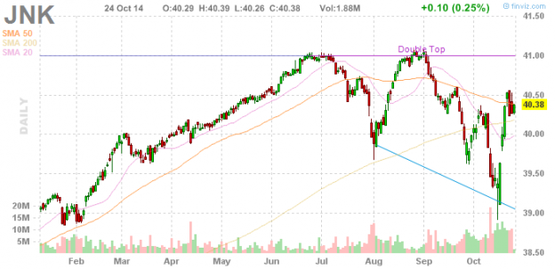 JNK 1014 624x303 Friday links:  personalizing the market