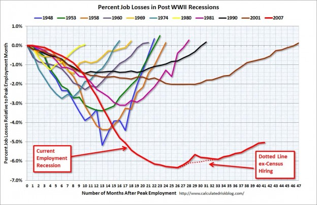 JobsRecessionMay2011 624x404 Friday links:  spread trading