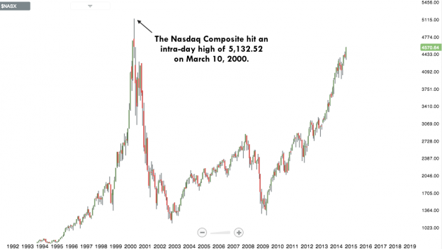 NASD 0914 624x351 Tuesday links:  usually worthless