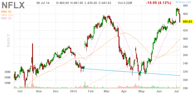 NFLX 0714 624x303 Tuesday links:  the Everything Boom