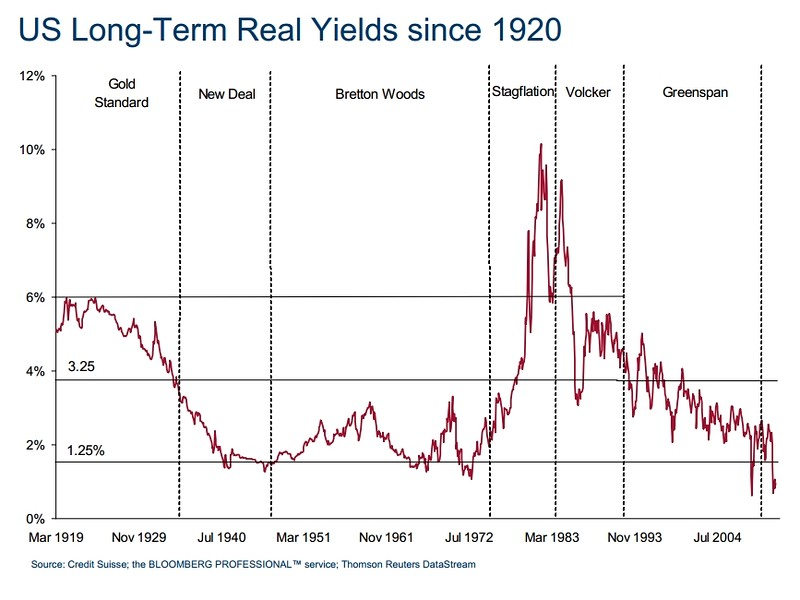 RealYields 0312 Tuesday links:  data dependency