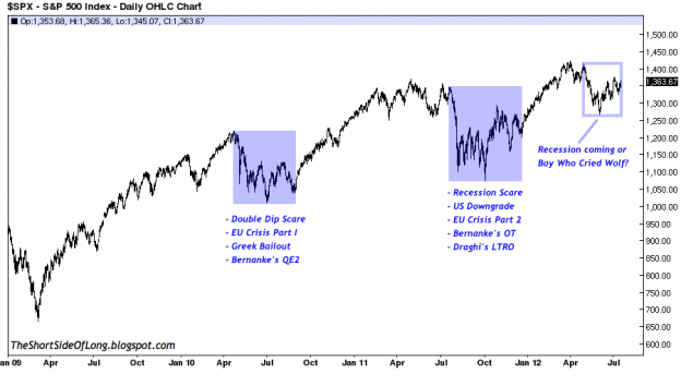 RecessionScares 0712 624x354 Wednesday links:  trading is a tough game