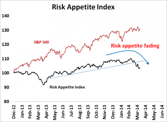 RiskApp 0414 577x420 Thursday links:  idiosyncratic positions
