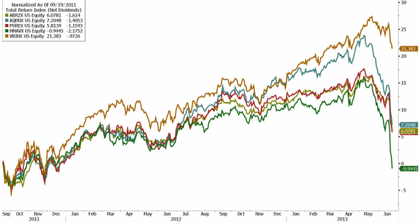 RiskParity 0613 Friday links: risk parity edition