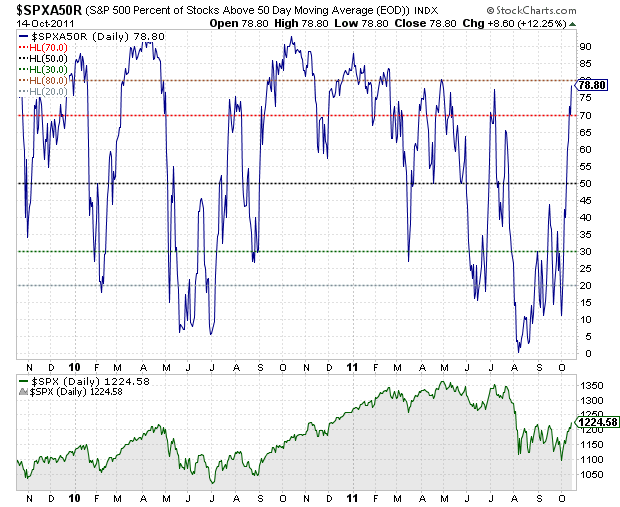 SPX50DMA Sunday links:  staying true