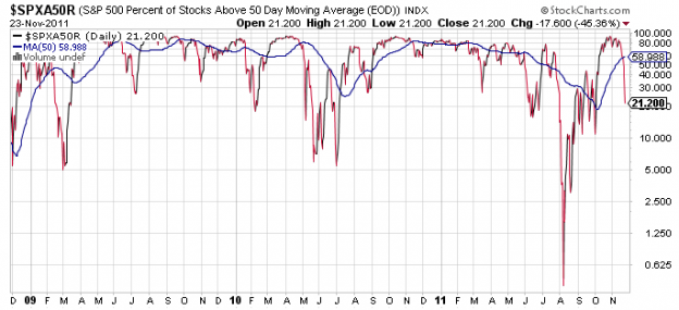 SPX50DMA1 624x285 Friday links:  few real choices