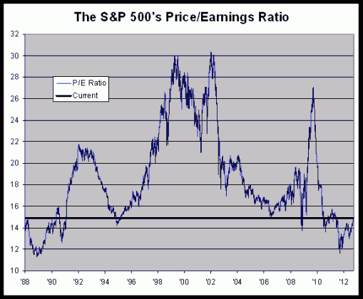 SPX88 509x420 Price earnings ratios on parade