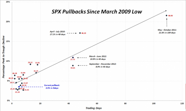 SPXPullback_0413