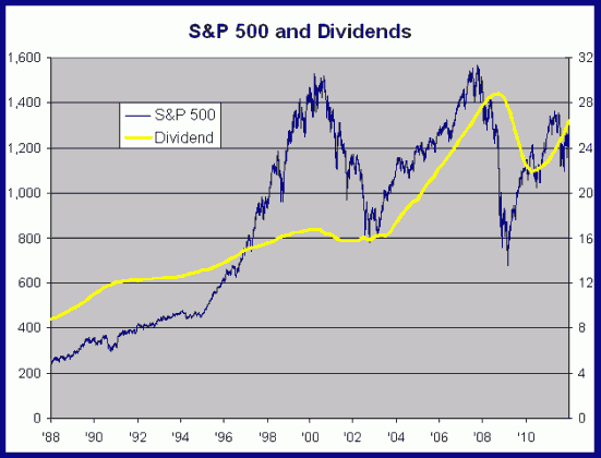 SPY dividends 551x420 Sunday links:  expressive options