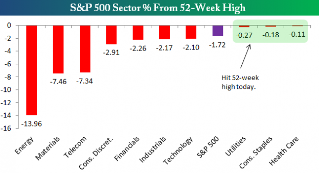 Sector 1014 624x339 Thursday links:  averaging in and out